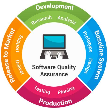 quality_assurvance