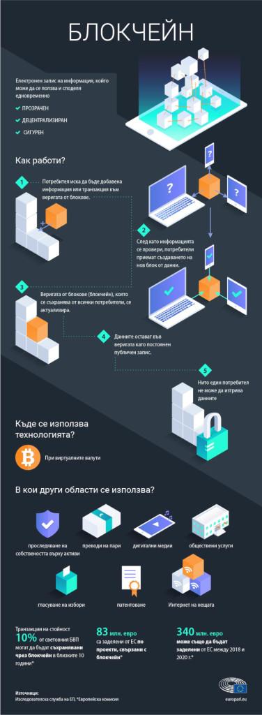 блокчейн-инфографика